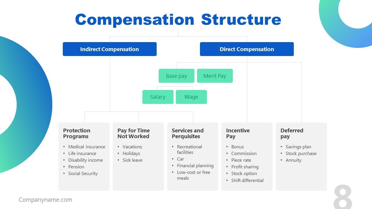 Presentation of Job Description Compensation Structure