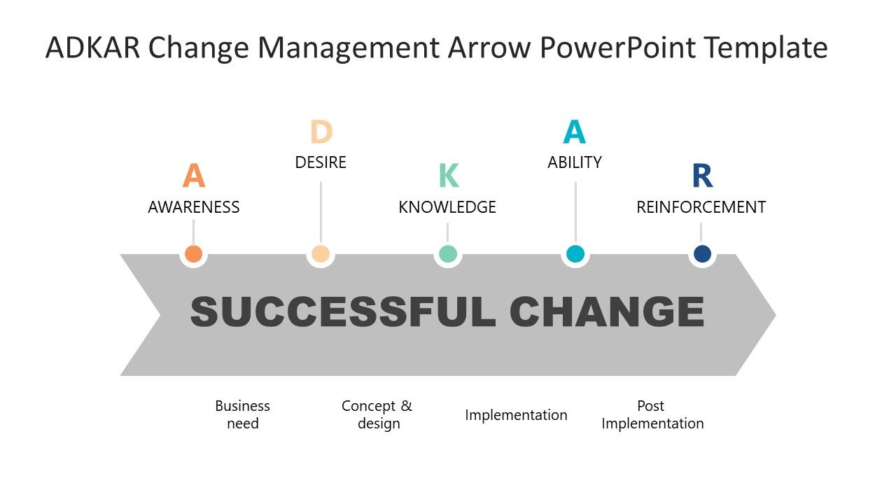 Presentation of Change Management ADKAR Model