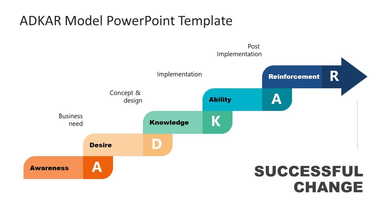 Presentation of ADKAR Change Management