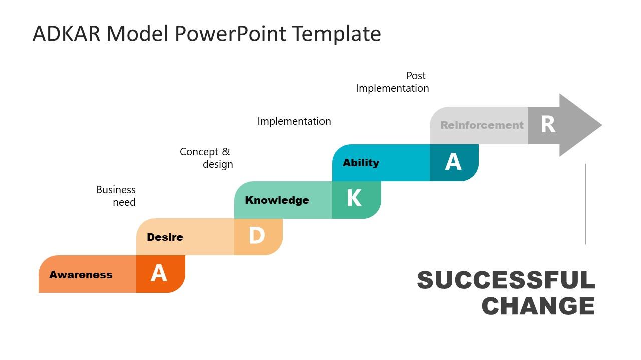 Presentation of Ability Step in ADKAR