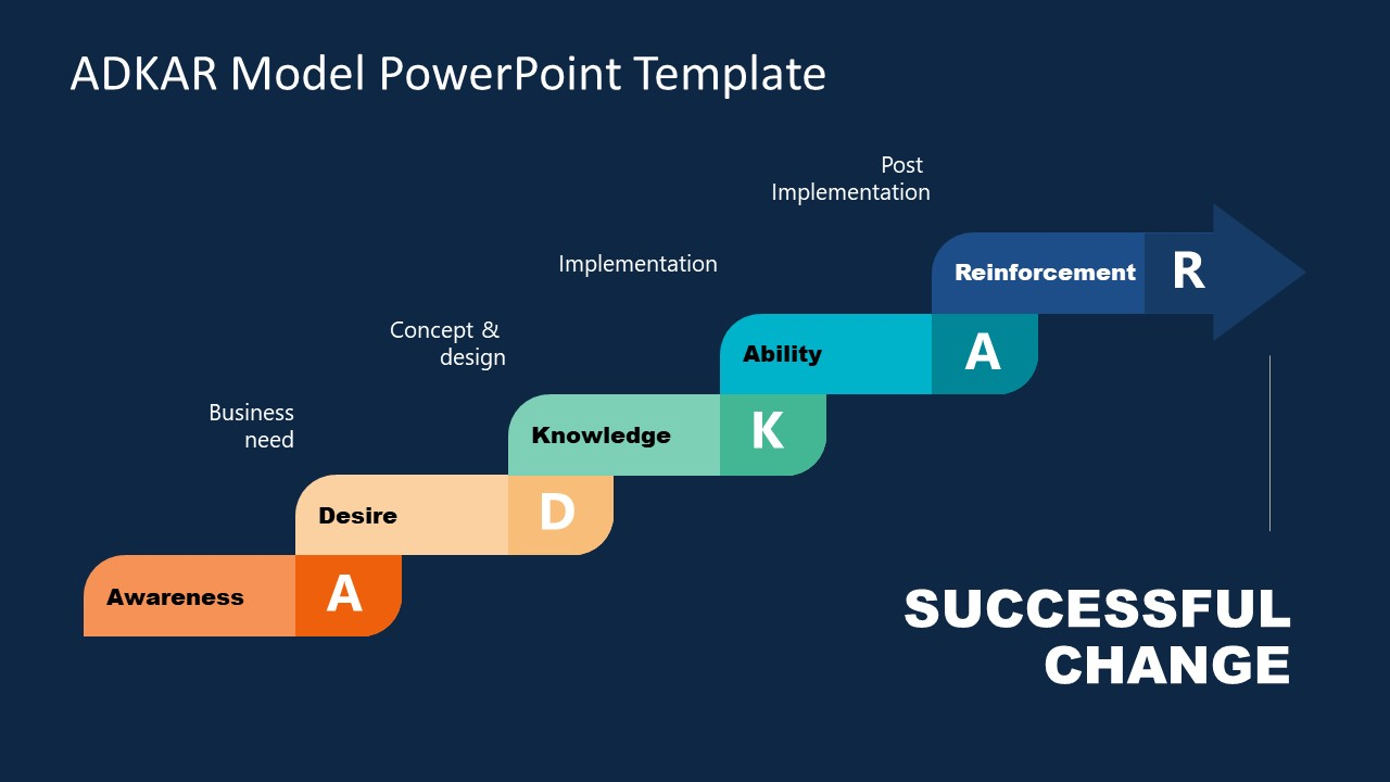 PowerPoint ADKAR Model Diagram Template