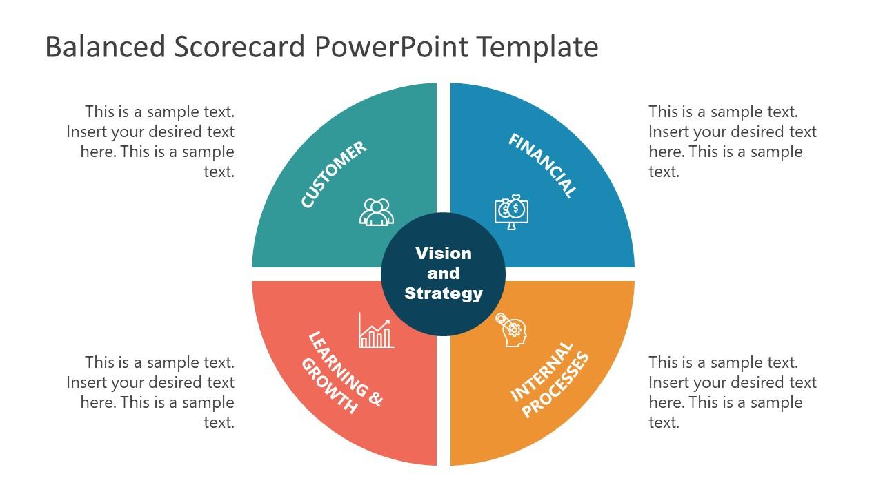 Template of 4 Parts Balanced Scorecard Diagram