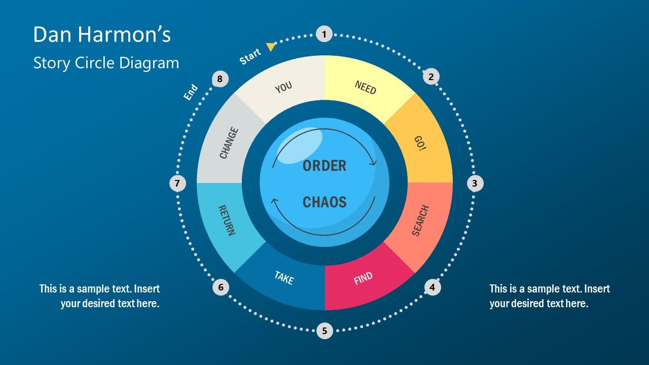8 Steps Diagram Template Story Cycle of Dan Brown