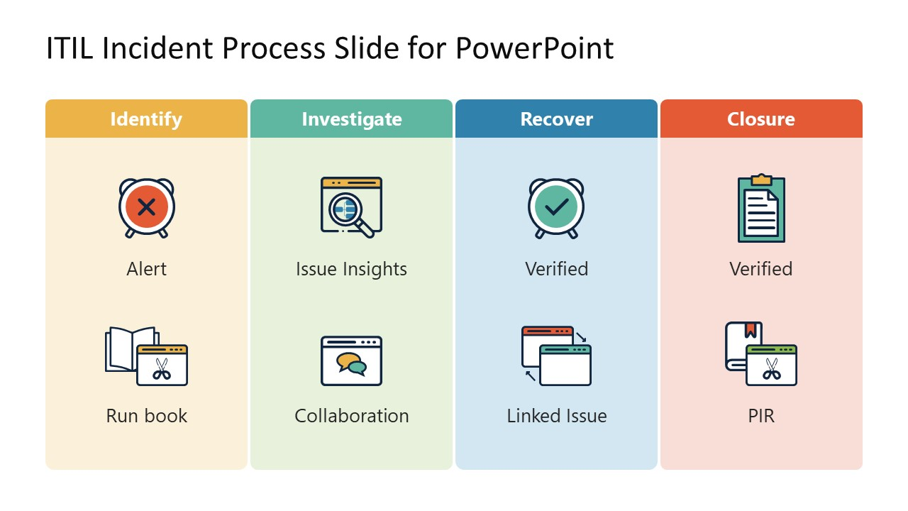 PPT Template for ITIL Incident Management