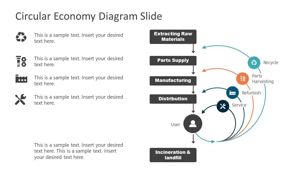4 Steps Circular Economy Model Template