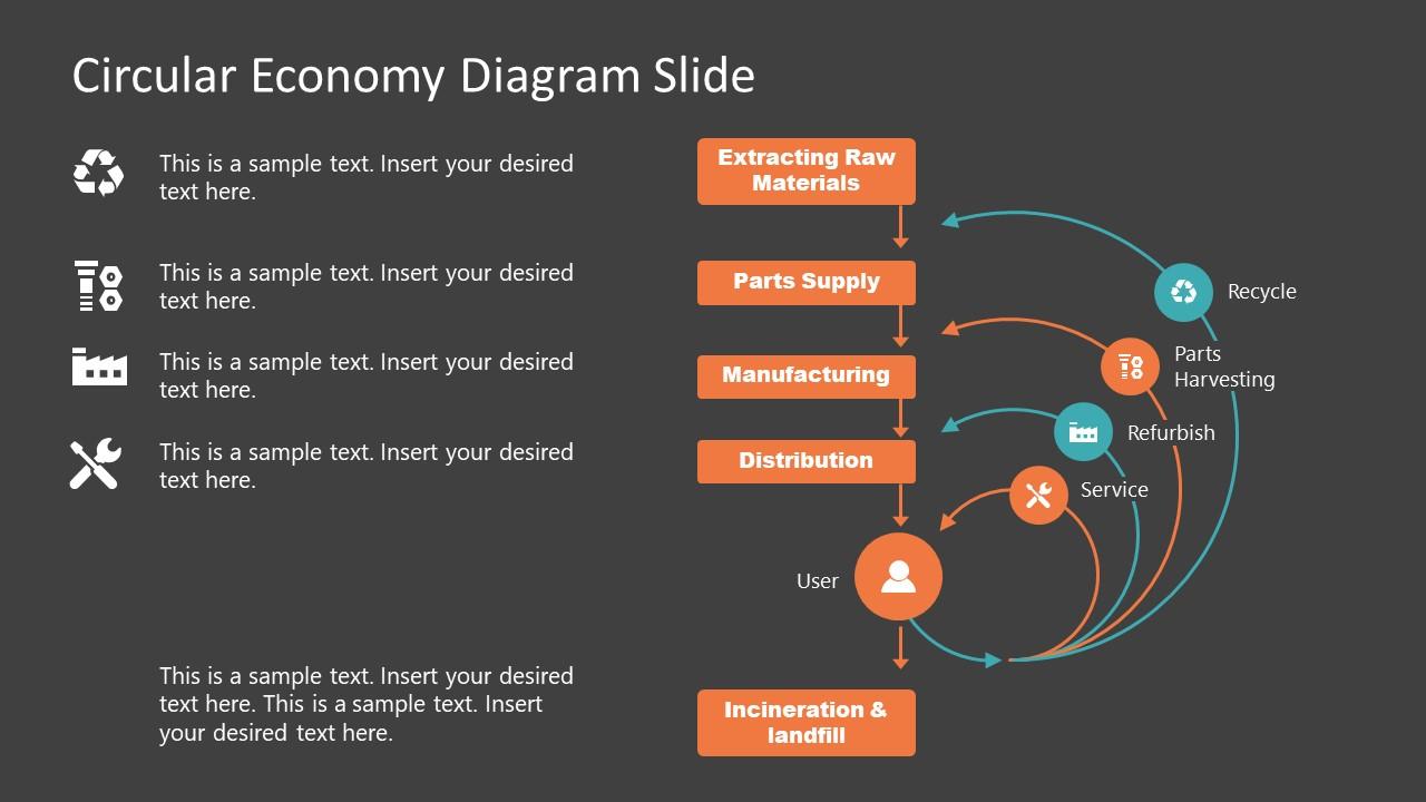 Diagram of Circular Economy in PowerPoint