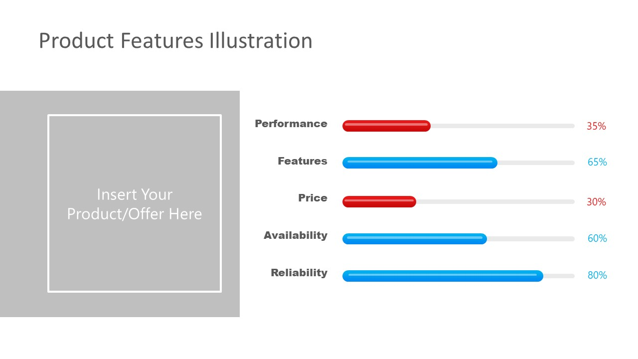 Presentation of Product Feature Bars