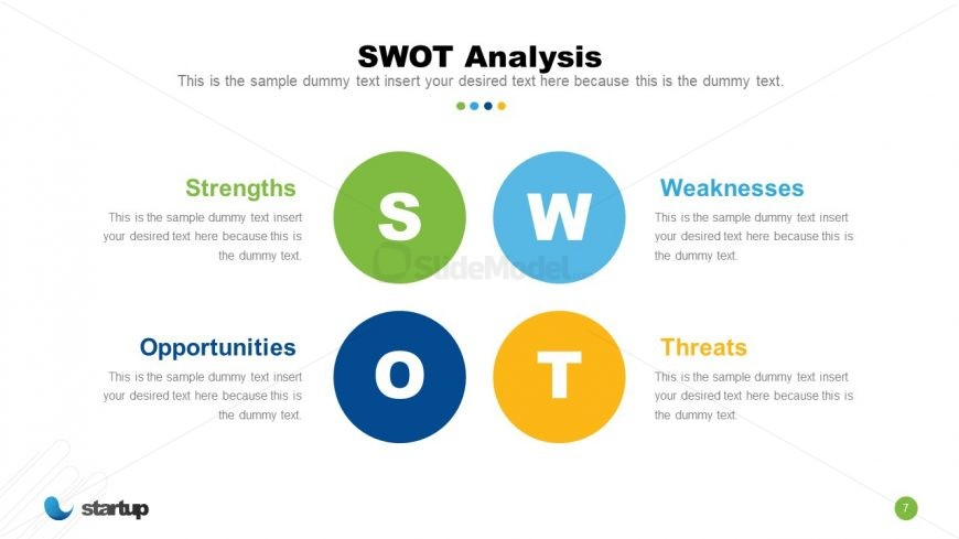 Presentation of SWOT Analysis