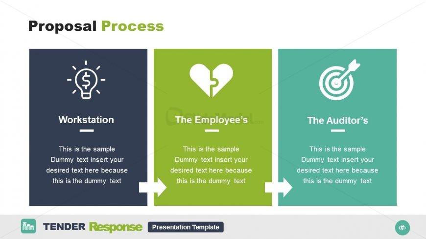 3 Segments of Proposal Process Contents