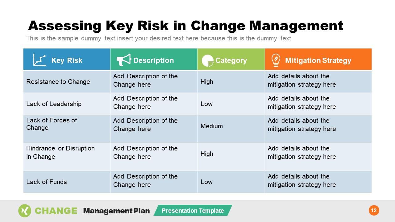 Organizational Change Management Risk Assessemnt