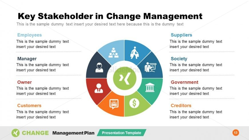 Circular Diagram for Change Stakeholders PPT