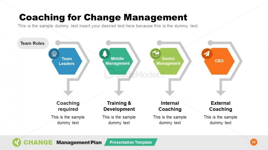 4 Steps Change Management Coaching