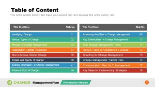 PowerPoint Table of Contents for Change Plan