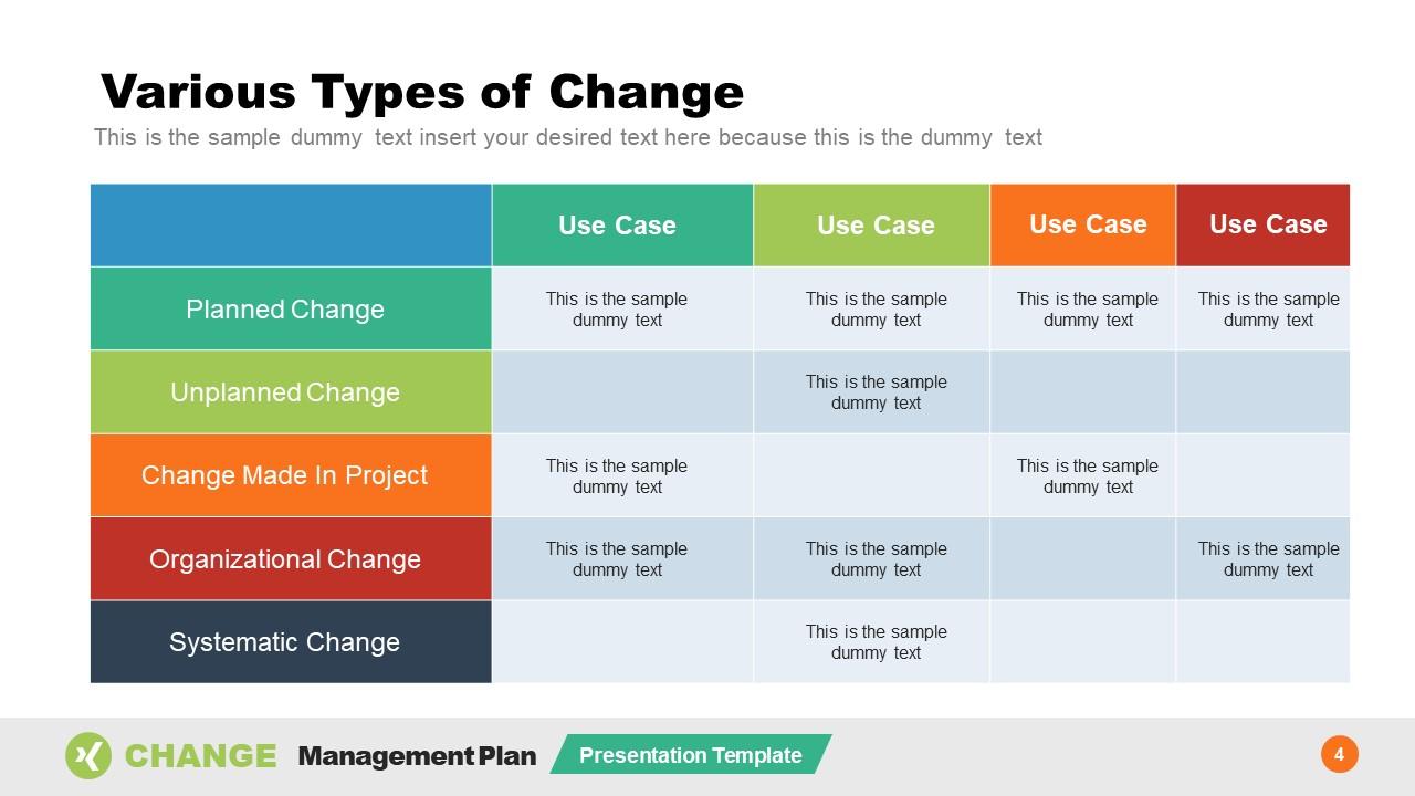 Templates of Organizational Change Types