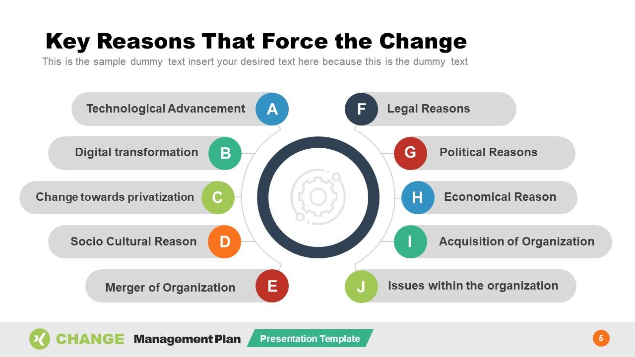 Circular Diagram PowerPoint Force Change