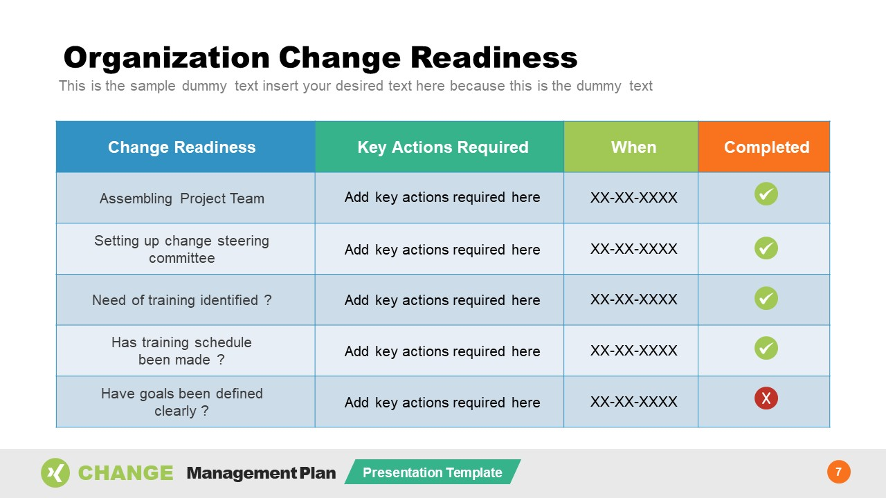 Table of Change Readiness Data