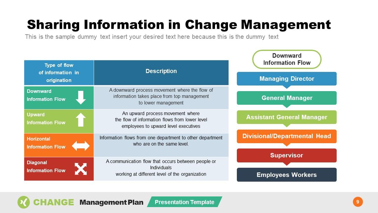 Change Management Information Sharing Plan