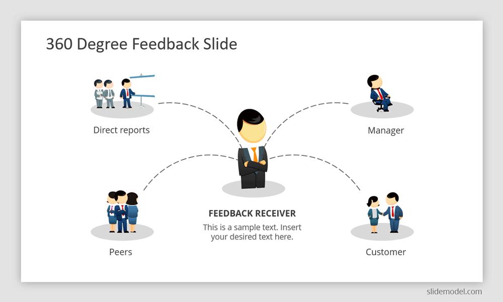 360 Degree Feedback Slide for PowerPoint