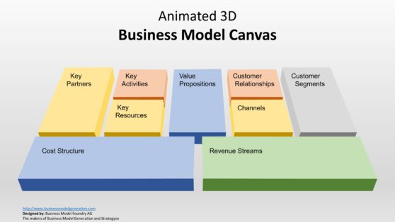 Business Model Canvas 3D Presentation