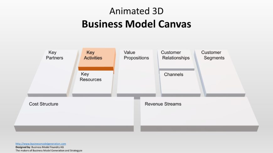 Model of Business Canvas Key Activities
