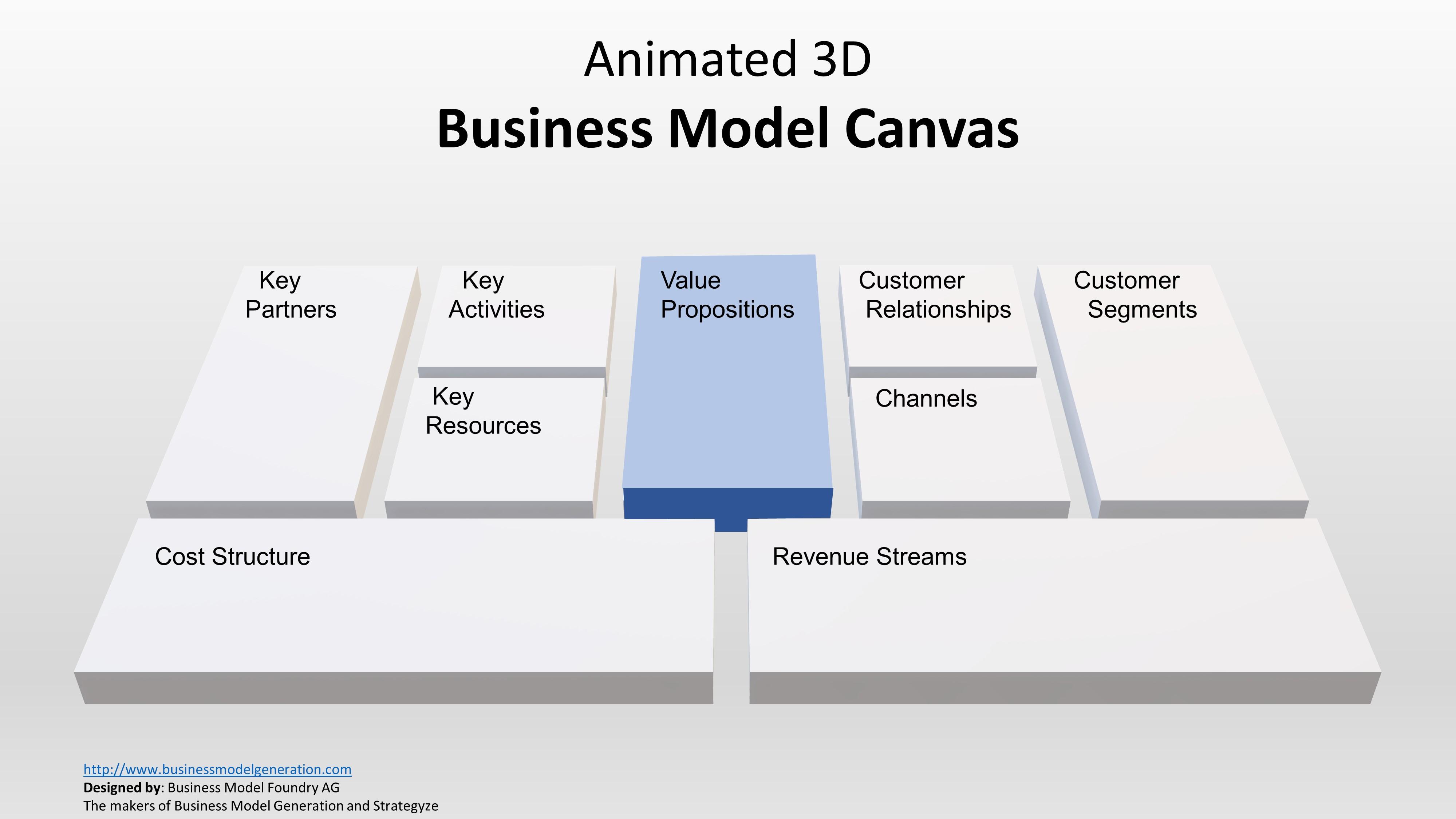 Presentation Canvas Value Proposition