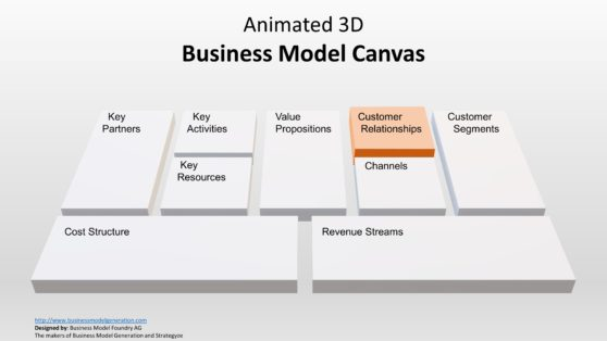 Business Model Presentation Canvas 3D