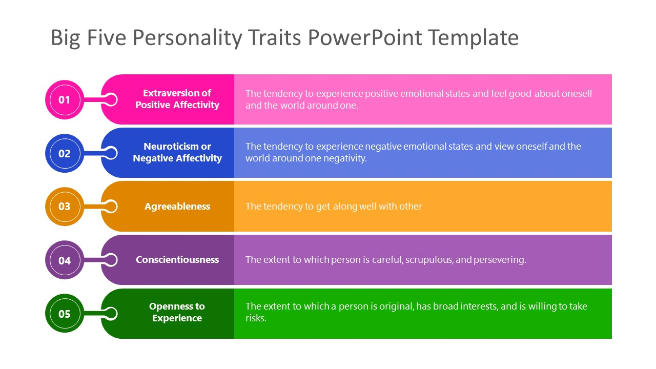 Definition of Big Five Personality Traits