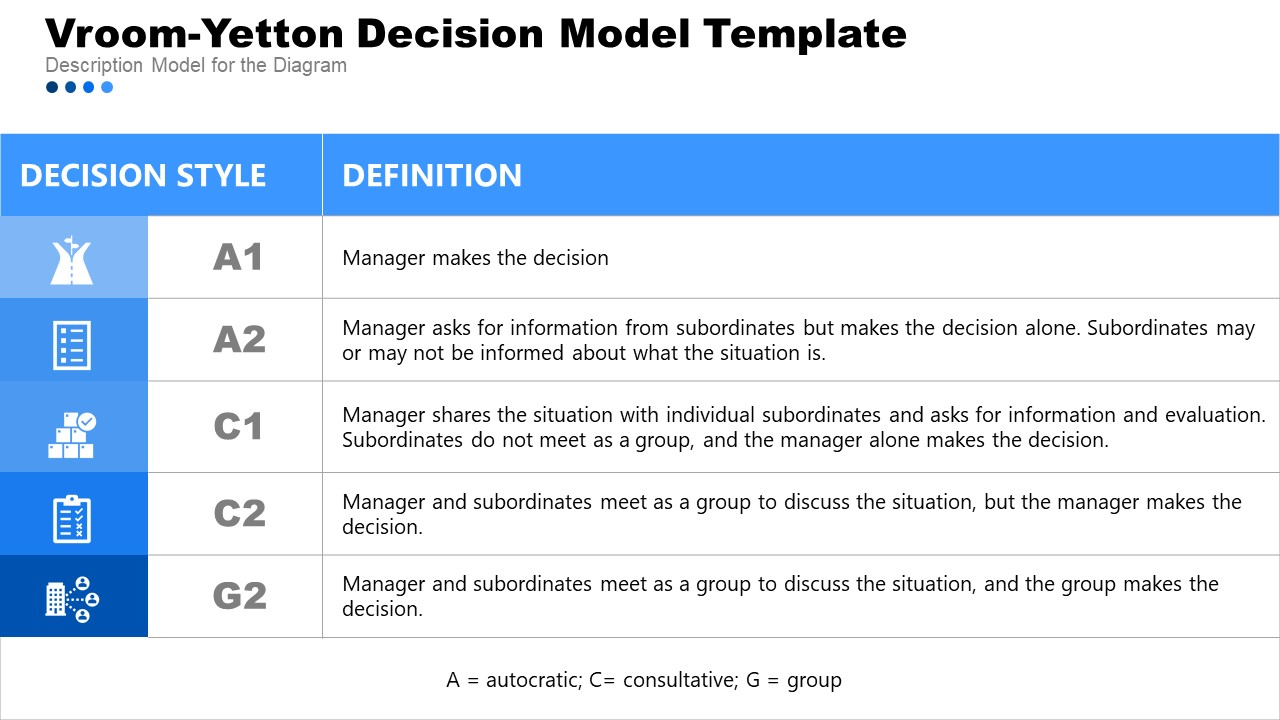 Corporate Planning with Vroom-Yetton Template
