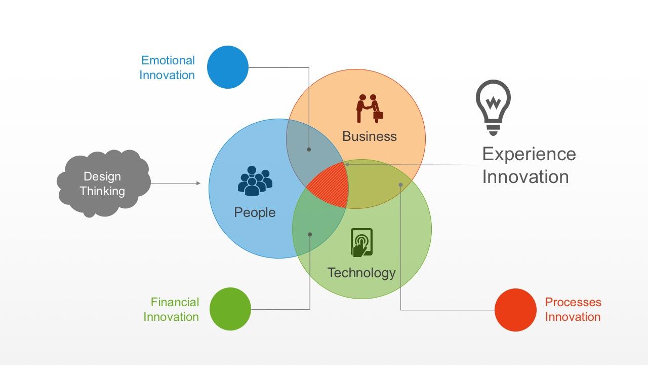 Creative Design Thinking Process Circle Diagrams