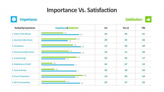 Customer Satisfaction Ratings Template For PowerPoint