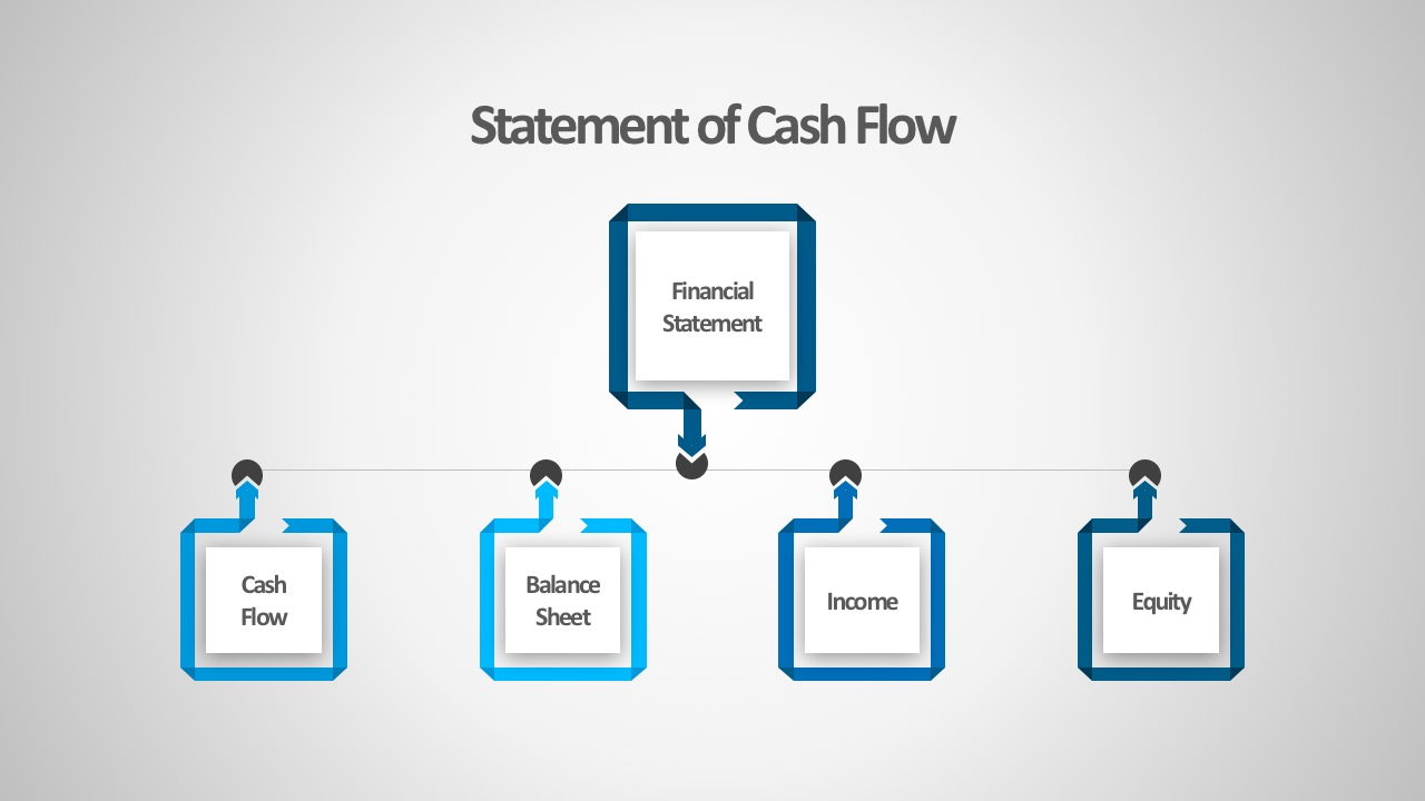 4 Areas Of Business Financial Cash Flow PowerPoint