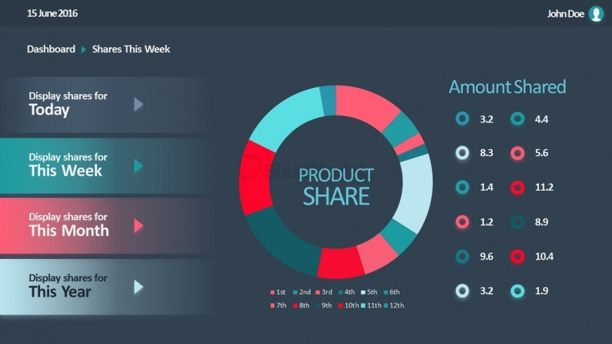 PPT Dashboard for Sales Donut Chart