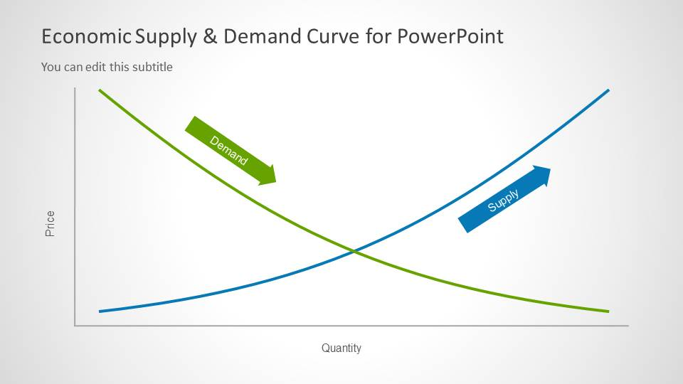 Supply Demand Curve For Powerpoint Slidemodel