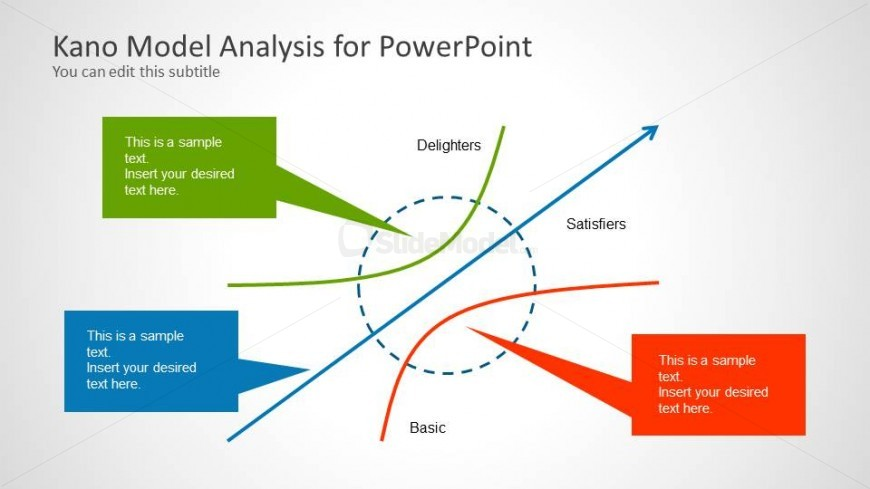 Kano Model Analysis Powerpoint Template Slidemodel