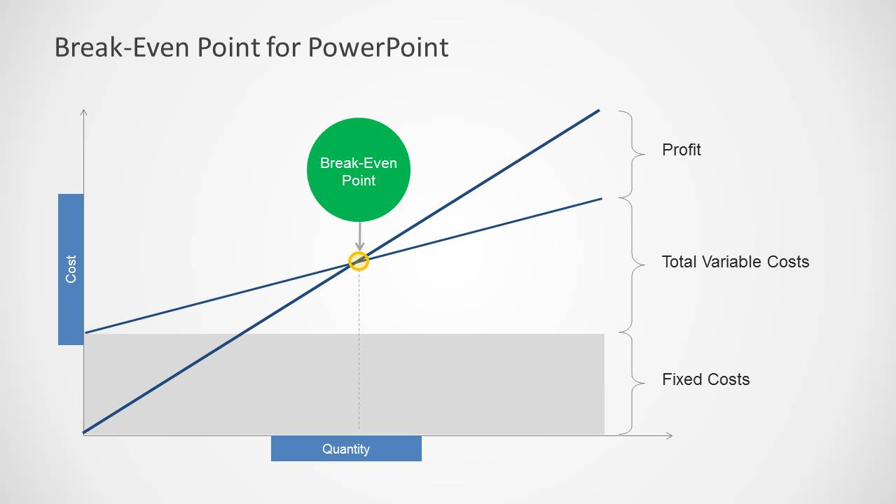 Break Even Analysis PPT Template With Curve For PowerPoint ...  Breakeven Template