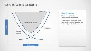 Service Cost Relationship PPT Slide Design