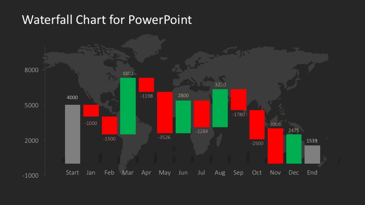 Data Driven Waterfall Chart for PowerPoint - SlideModel