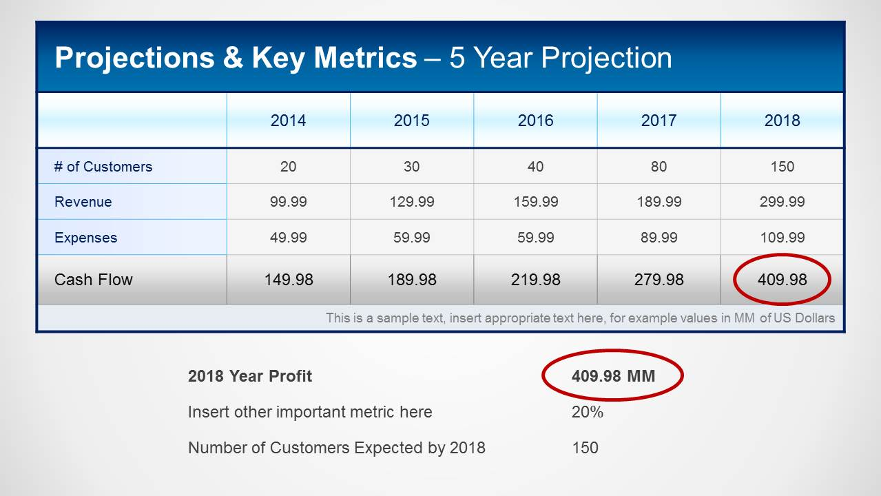 Financial Projections & Key Metrics Template for PowerPoint ...