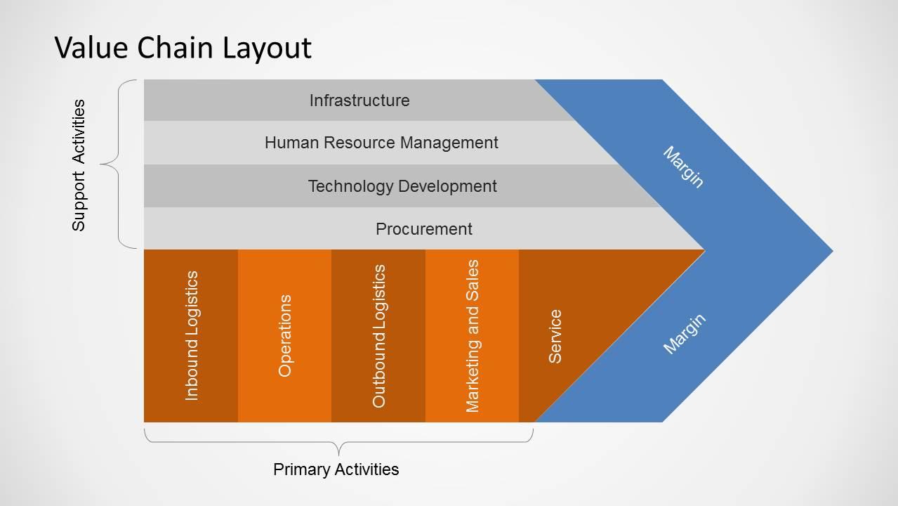 Value Chain Diagrams For Powerpoint Slidemodel