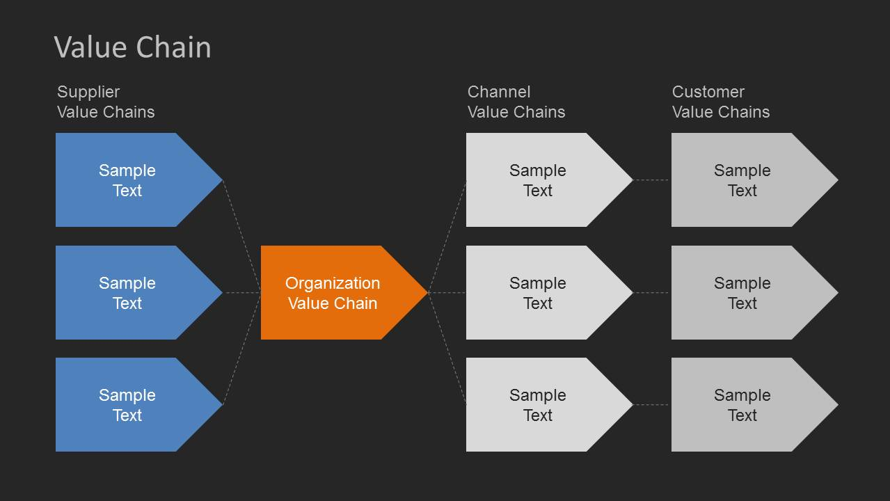 chanel value chain Break down the social media value chain, and discover a seven-step social media strategy to unlock the power of social.