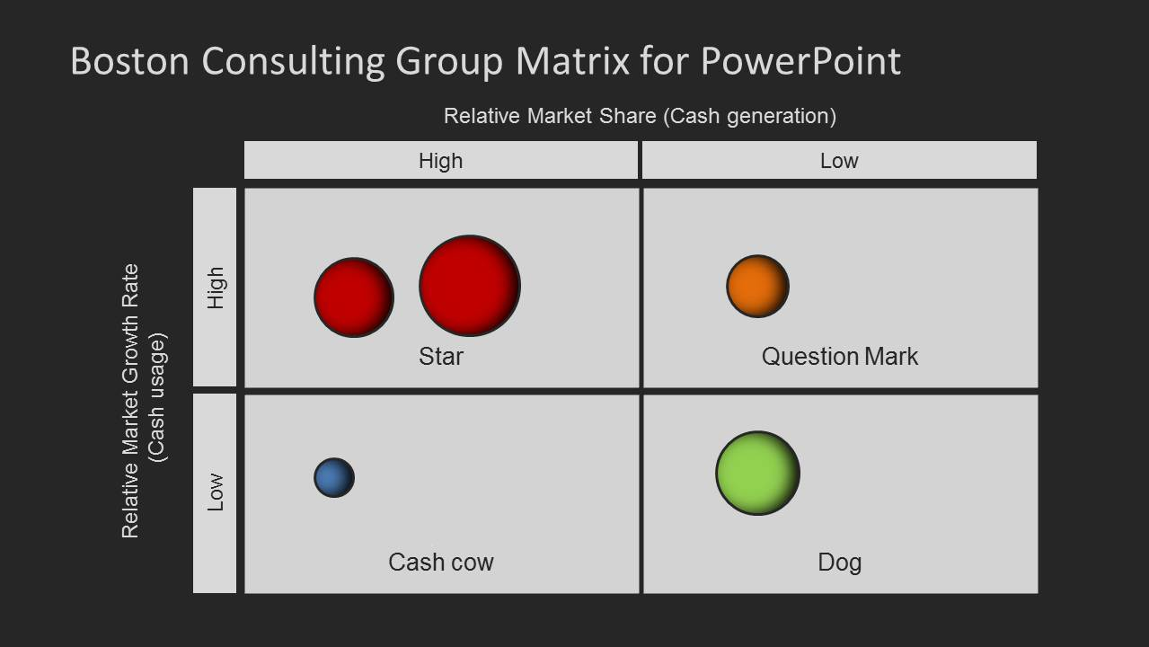 boston consulting group matrix bcg explained What is a 'bcg growth share matrix' the boston consulting group (bgc) growth share matrix is a planning tool that uses graphical representations of a company's products and services in an.