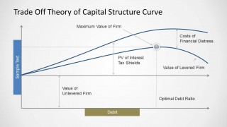 Trade Off Theory of Capital Structure Curve for PowerPoint