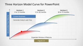 3 Horizon Model Curve PowerPoint Template