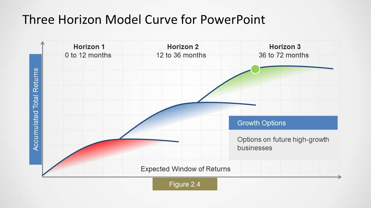 three horizons model curve for powerpoint