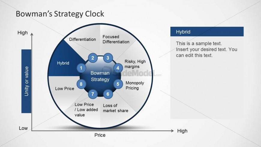 bowman strategy clock diagram for powerpoint   slidemodelbowman strategy clock diagram for powerpoint