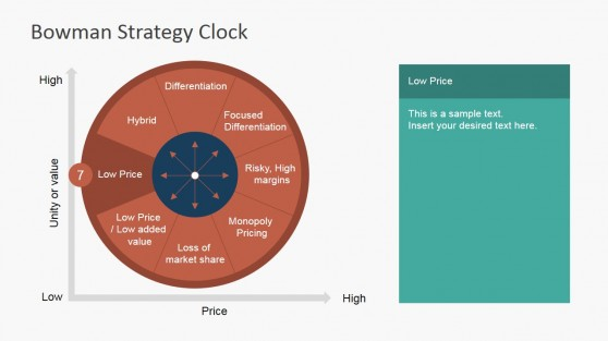 Low Price Sector of Bowman Strategy Clock