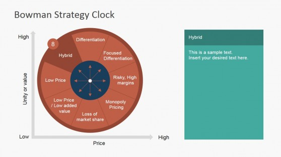 Hybrid Strategy Bowman Clock