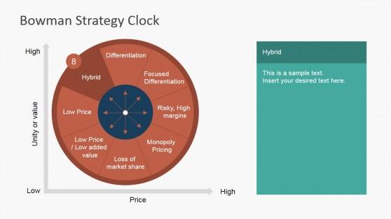 Hybrid Strategy Bowman Clock