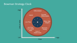PowerPoint Diagram Bowman's Strategy Clock Flat