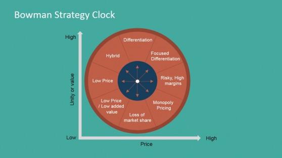 Bowman Strategy Clock Flat Design PowerPoint Template